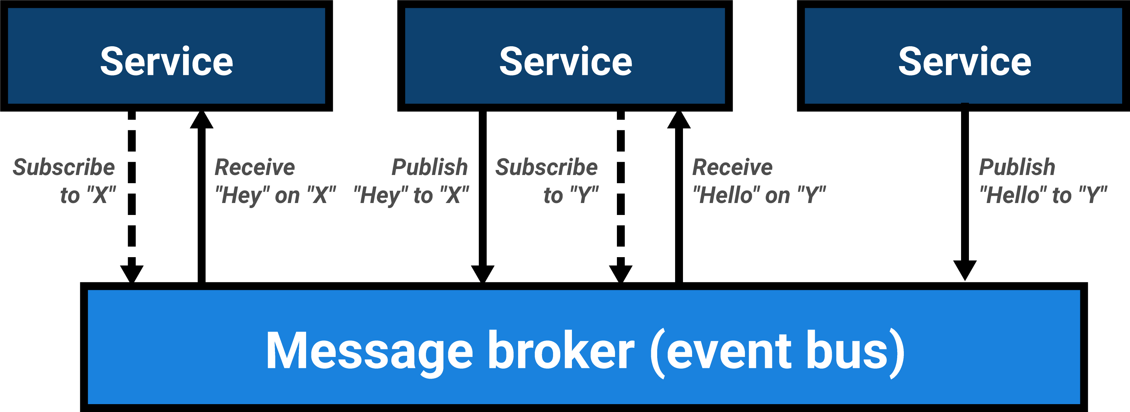 Services exchanging messages via a message broker or event bus by subscribing to a channel and receiving subsequent messages on that channel.