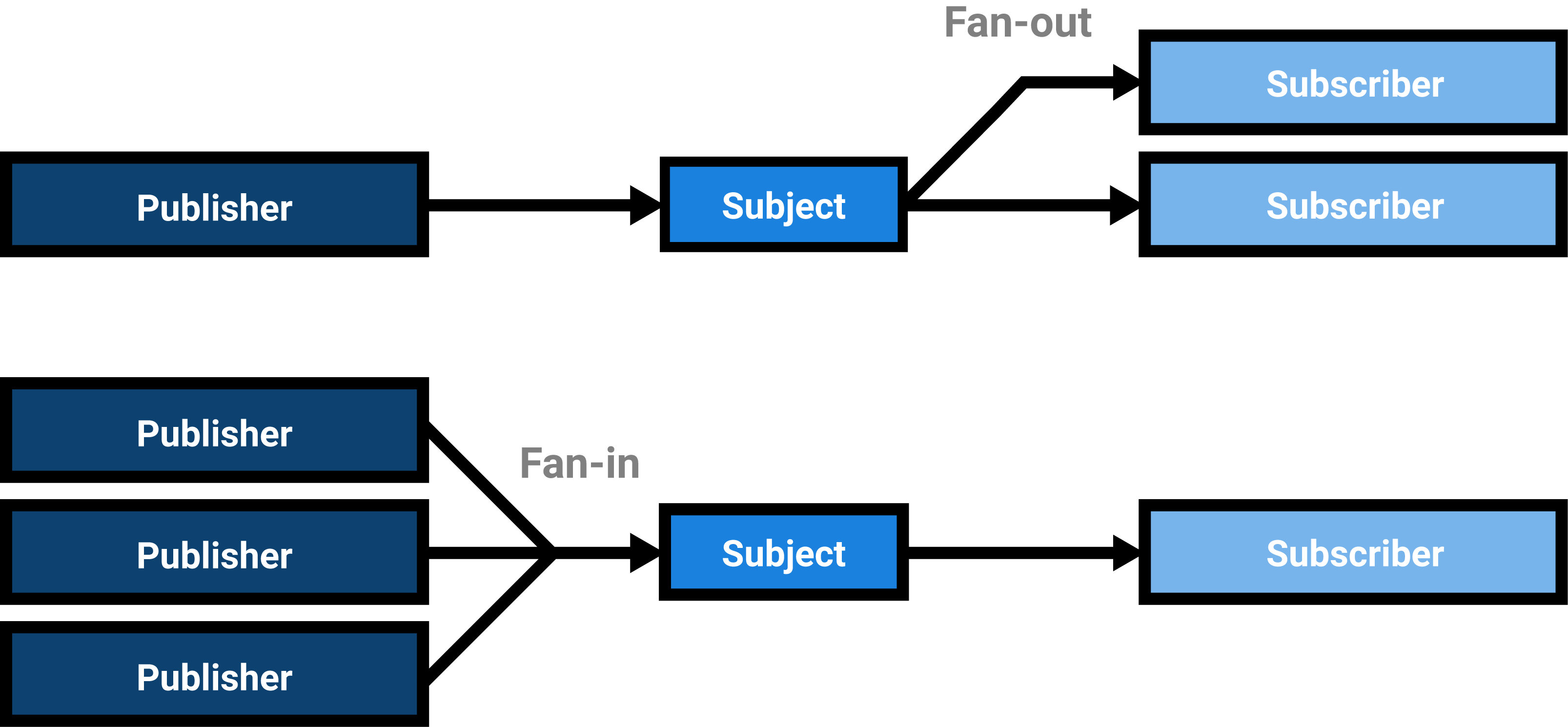 A fan-in means that multiple publishers publish to a subject, fan-out means that there are many subscribers to a subject.