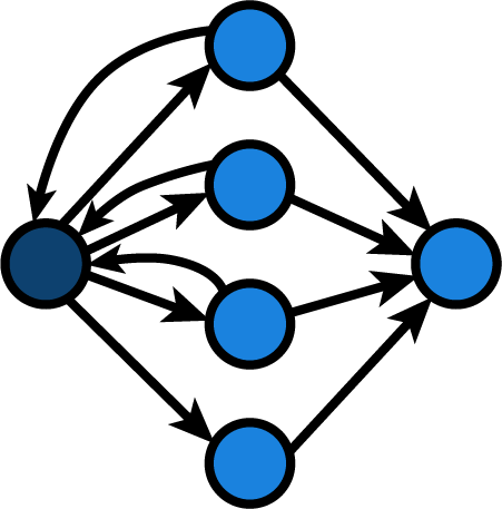 A control flow graph with an entry node, 4 branches and an exit node, with 3 branches pointing back to the entry node