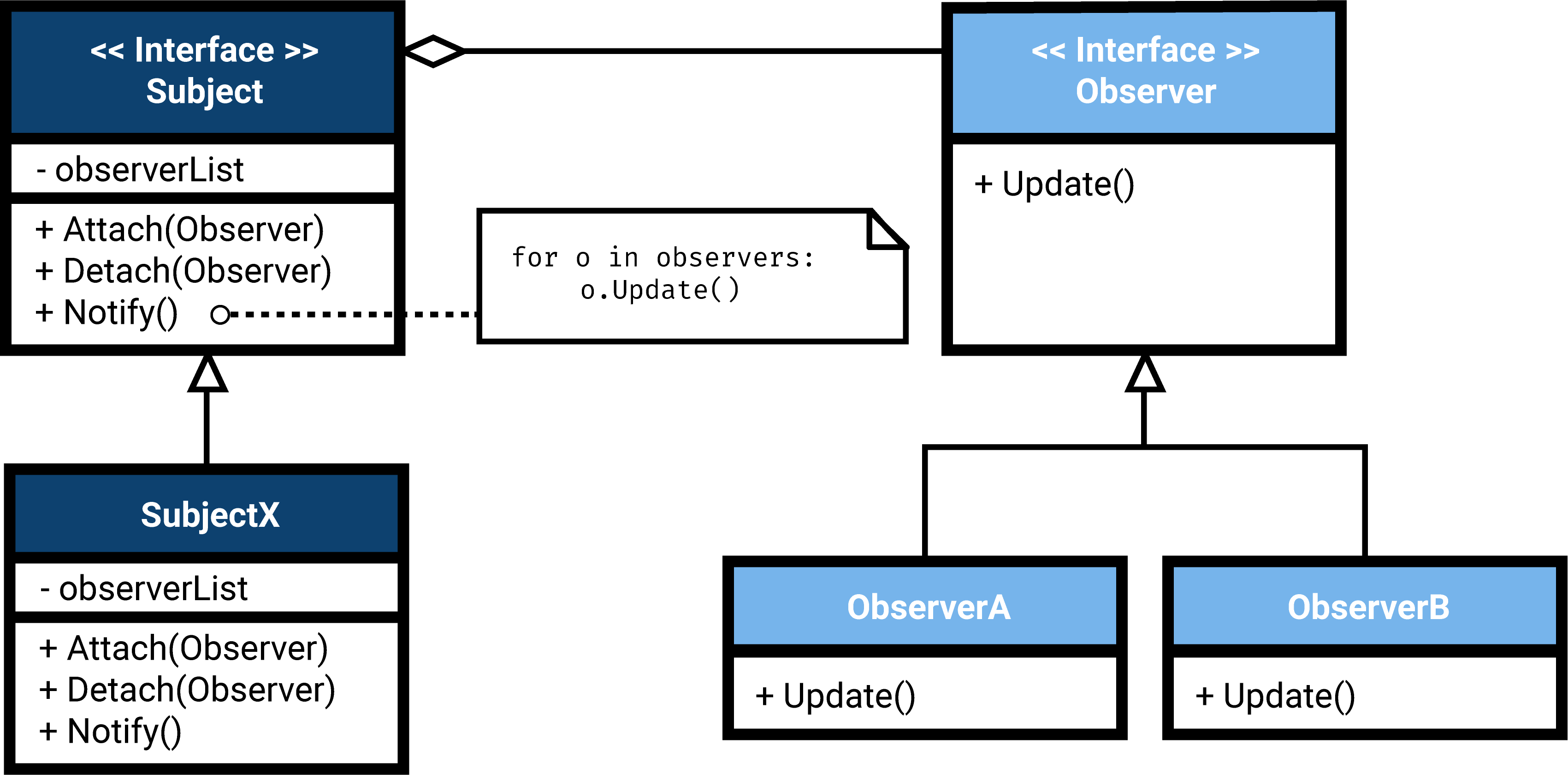UML: In the observer pattern, a subject tracks the state changes of a certain object and notifies observers that are registered to that subject of any state changes that occur.