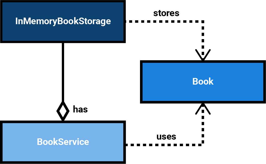 UML: a BookService deals with Books and directly uses an InMemoryBookStorage for storing Books