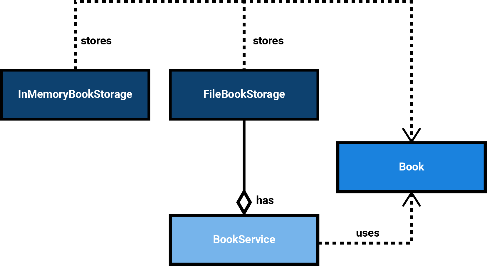 UML: The BookService directly uses a FileBookStorage. The InMemoryStorage no longer used. Both implementations have the same implicitly required method signatures.